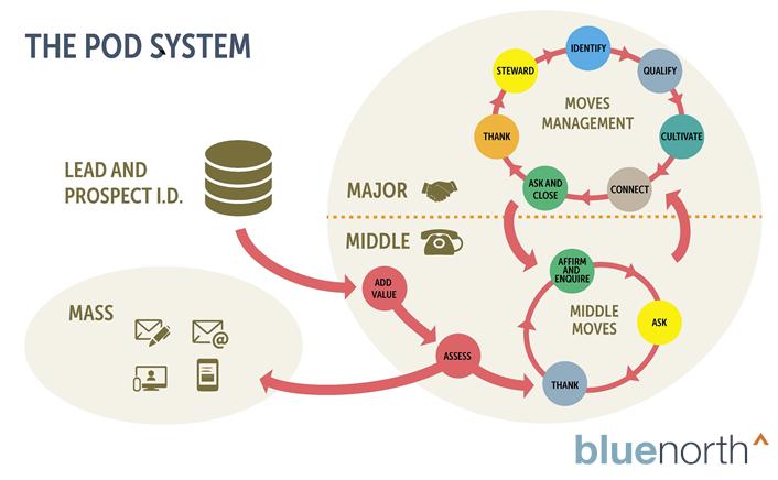 Blue-North-Pod-System